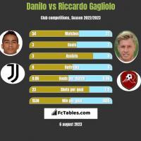 Danilo vs Riccardo Gagliolo h2h player stats