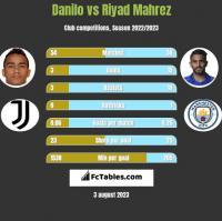 Danilo vs Riyad Mahrez h2h player stats