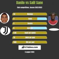 Danilo vs Salif Sane h2h player stats