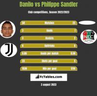 Danilo vs Philippe Sandler h2h player stats