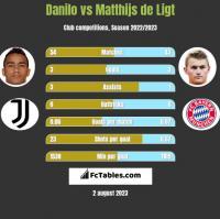 Danilo vs Matthijs de Ligt h2h player stats