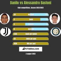 Danilo vs Alessandro Bastoni h2h player stats