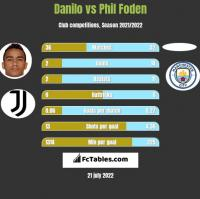 Danilo vs Phil Foden h2h player stats