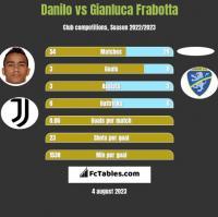 Danilo vs Gianluca Frabotta h2h player stats