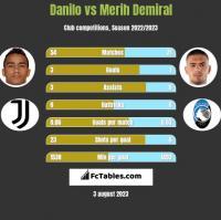 Danilo vs Merih Demiral h2h player stats