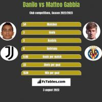 Danilo vs Matteo Gabbia h2h player stats