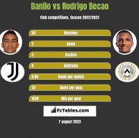 Danilo vs Rodrigo Becao h2h player stats