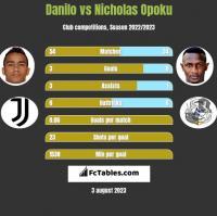 Danilo vs Nicholas Opoku h2h player stats