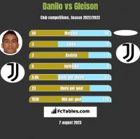 Danilo vs Gleison h2h player stats