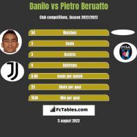 Danilo vs Pietro Beruatto h2h player stats