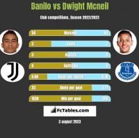 Danilo vs Dwight Mcneil h2h player stats