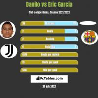 Danilo vs Eric Garcia h2h player stats