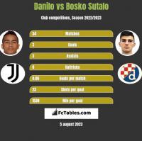 Danilo vs Bosko Sutalo h2h player stats