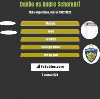 Danilo vs Andre Schembri h2h player stats
