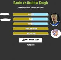 Danilo vs Andrew Keogh h2h player stats