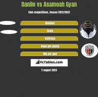 Danilo vs Asamoah Gyan h2h player stats