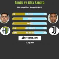 Danilo vs Alex Sandro h2h player stats