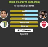 Danilo vs Andrea Ranocchia h2h player stats