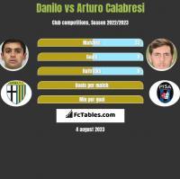 Danilo vs Arturo Calabresi h2h player stats