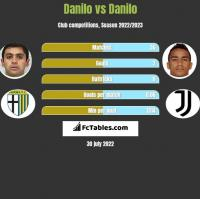 Danilo vs Danilo h2h player stats