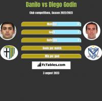Danilo vs Diego Godin h2h player stats
