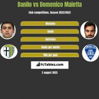 Danilo vs Domenico Maietta h2h player stats