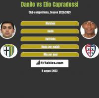 Danilo vs Elio Capradossi h2h player stats