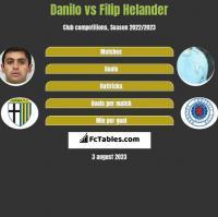 Danilo vs Filip Helander h2h player stats