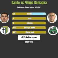 Danilo vs Filippo Romagna h2h player stats