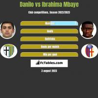 Danilo vs Ibrahima Mbaye h2h player stats