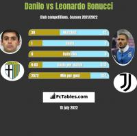 Danilo vs Leonardo Bonucci h2h player stats
