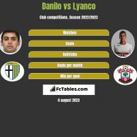 Danilo vs Lyanco h2h player stats
