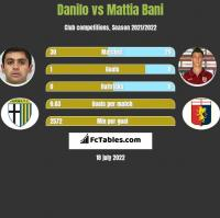 Danilo vs Mattia Bani h2h player stats