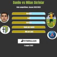 Danilo vs Milan Skriniar h2h player stats