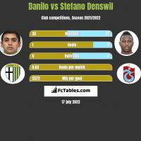 Danilo vs Stefano Denswil h2h player stats