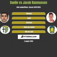 Danilo vs Jacob Rasmussen h2h player stats