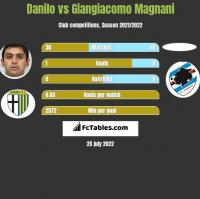 Danilo vs Giangiacomo Magnani h2h player stats