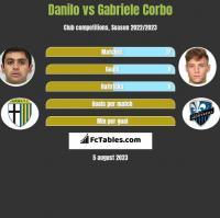 Danilo vs Gabriele Corbo h2h player stats