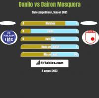 Danilo vs Dairon Mosquera h2h player stats