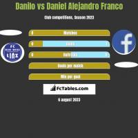 Danilo vs Daniel Alejandro Franco h2h player stats