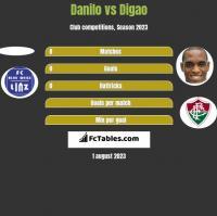 Danilo vs Digao h2h player stats