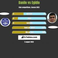 Danilo vs Egidio h2h player stats