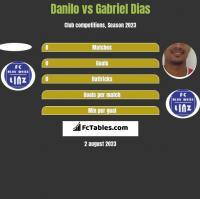 Danilo vs Gabriel Dias h2h player stats