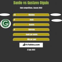 Danilo vs Gustavo Olguin h2h player stats