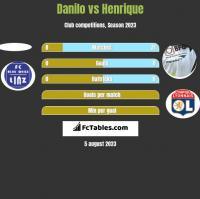 Danilo vs Henrique h2h player stats