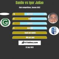 Danilo vs Igor Juliao h2h player stats