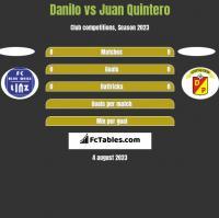 Danilo vs Juan Quintero h2h player stats
