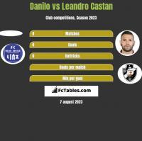Danilo vs Leandro Castan h2h player stats
