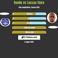 Danilo vs Luccas Claro h2h player stats
