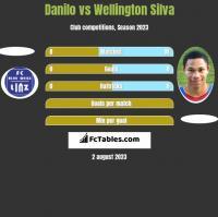 Danilo vs Wellington Silva h2h player stats